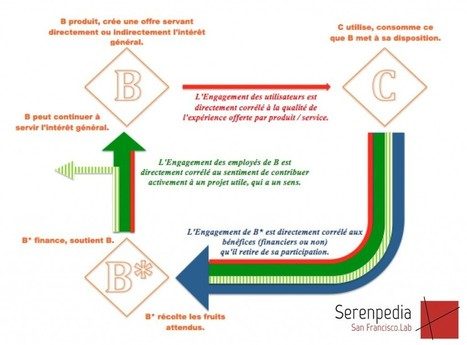 B2B2C, le Business Model de la Digitalisation | Serenpedia San Francisco Lab | be-pioneer | Scoop.it