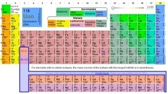A Great Table of Elements   Handy Online Tools for Schools   Scoop.it