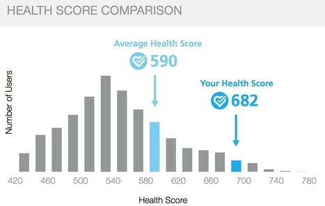 Why is the Health Score a valuable indicator to track over time? | e-prévention santé, ehealthcare, e-wellness | Scoop.it