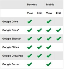 The Guide to Using Google Drive Offline | Edtech PK-12 | Scoop.it