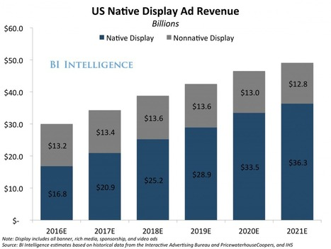 Native ads will drive 74% of all ad revenue by 2021 | Consumer Empowered Marketing | Scoop.it