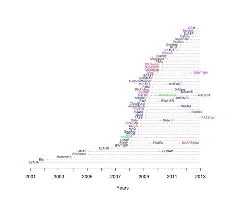HTS mappers | BCE | Scoop.it