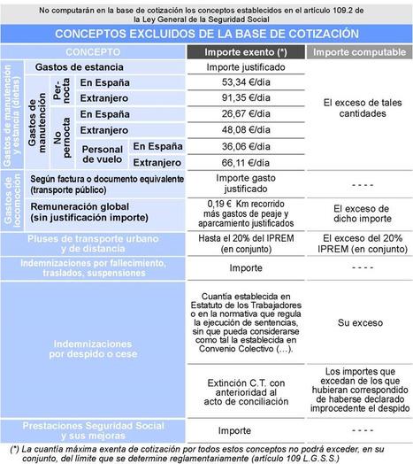Conceptos excluidos bases cotización | S.Social | Scoop.it