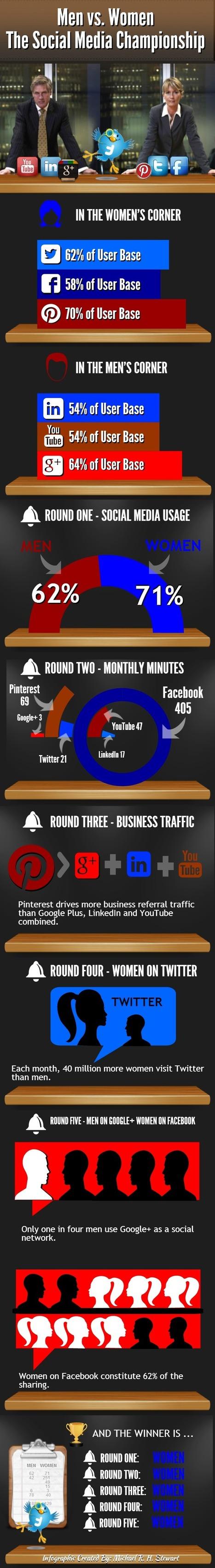 Men vs. Women – The Social Media Championship (Infographic) : Jericho Technology, Inc. | Cesar stuff | Scoop.it