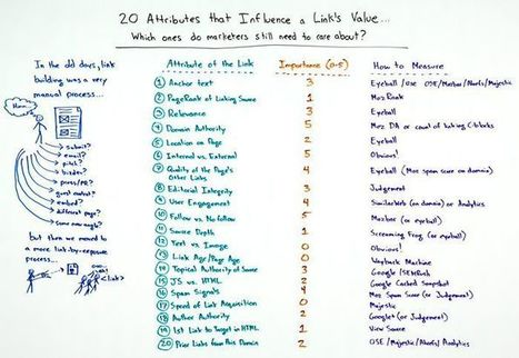 20 Attributes that Influence a Link's Value | Online Marketing Resources | Scoop.it