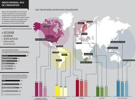 Dans le monde, qui innove le plus ? - | D'innovation et d'eau fraîche! | Scoop.it