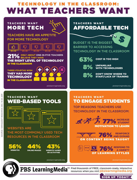 Why Teachers Want Technology (And Why They Can't Have It) | Infographics worth keeping | Scoop.it