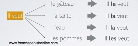 Object Pronouns in French | Learn French online | Scoop.it