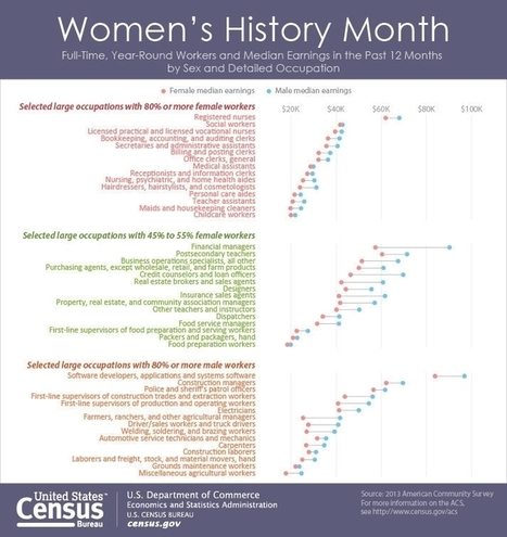 U.S. Census Bureau Profile America Facts for Features: Women's History Month: March 2015 | women's issues | Scoop.it