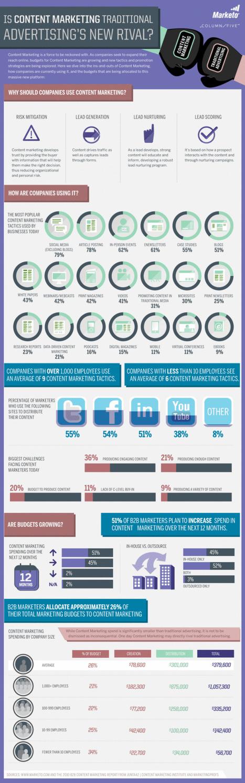 Le content marketing se résume-t-il à une guerre entre la publicité d'hier et celle de demain ? | Curating ... What for ?! | Scoop.it