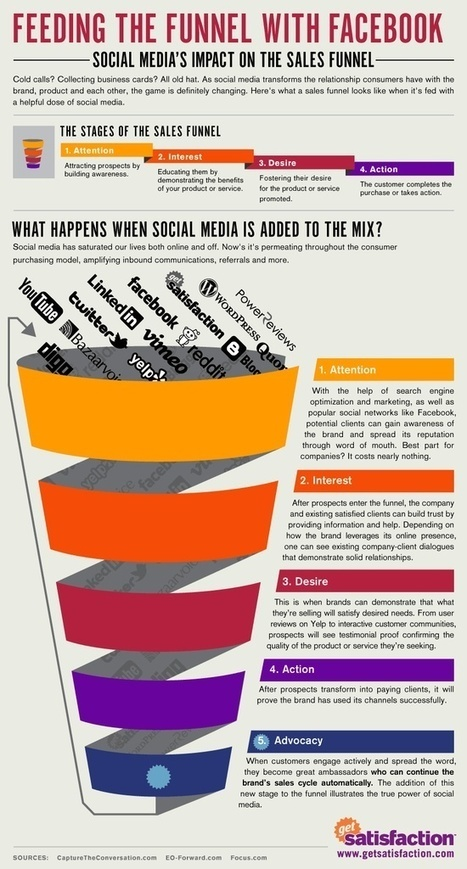News. Creating a sales funnel with The Power Of Words. | TPOW | Scoop.it
