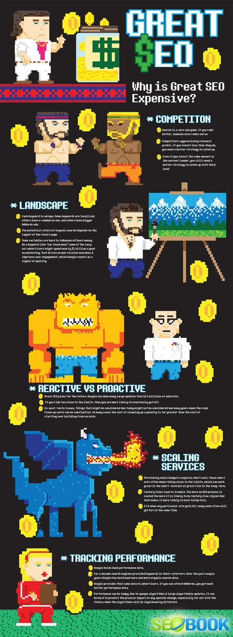 Cheap SEO vs Expensive SEO: Why Great SEO Costs a Significant Sum | Infographie | Scoop.it