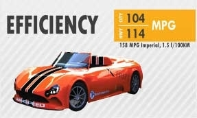Wikispeed: How A 100 mpg Car Was Developed In 3 Months | Peer2Politics | Scoop.it
