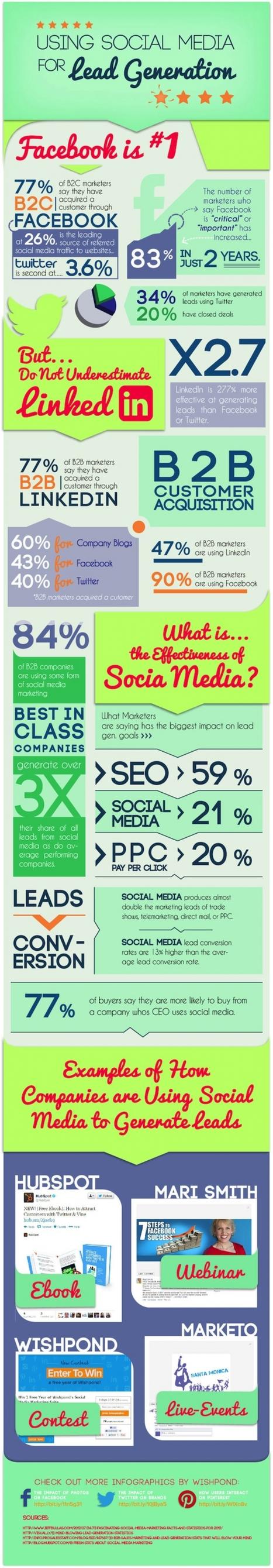 Infographie | 84% des entreprises B to B utilisent les médias sociaux comme un outil marketing | MARKETING - BUSINESS DEVELOPMENT - CUSTOMER RELATIONSHIP MANAGEMENT | Scoop.it