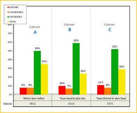 La fidélité clients chez les moins bons cabinets d'expertise comptable | ADVYZ accompagne la performance de votre cabinet | Scoop.it