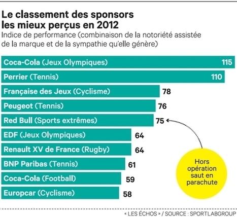 Classement Sponsoring sportif | Eco Tourisme et Développement Durable | Scoop.it