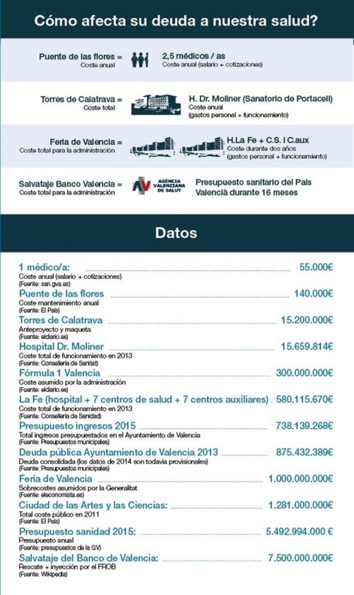 ¿Sabías que Rita Barberá deja una deuda superior a 800 millones sólo en el Ayuntamiento? | Partido Popular, una visión crítica | Scoop.it