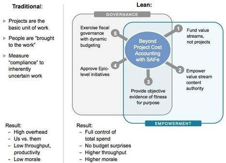 Budgets – Scaled Agile Framework   Managing Finance   Scoop.it