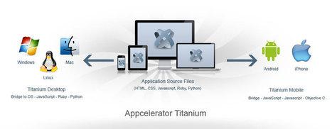 Appcelerator Titanium – Rising Trend of 2013   BLACKBERRY APP MART   Scoop.it