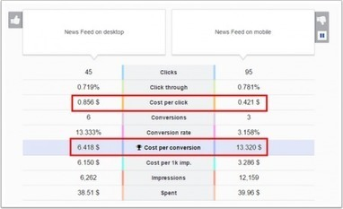 5 techniques méconnues pour rendre vos pubs Facebook 80 fois plus rentables | E-tourisme | Scoop.it