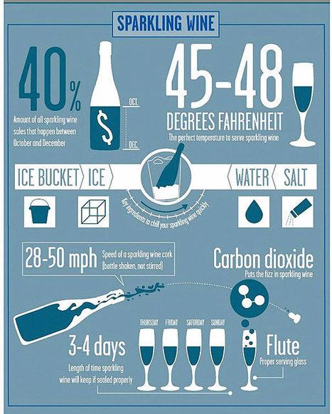 Cuvée Corner Wine Blog : Bubbly, Sparkling Wine or Champagne? | Champagne Actu | Scoop.it