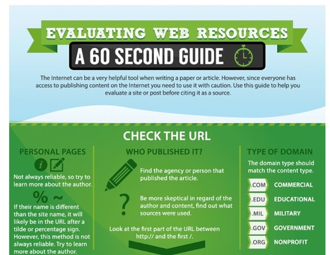 How to Evaluate Web Resources | Teachning, Learning and Develpoing with Technology | Scoop.it