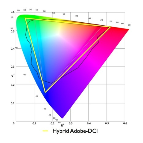 How much color gamut do displays really need? Part 3: Existing color gamut standards | colorist | Scoop.it