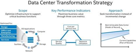 Unique Elements of Intel IT's Data Center Strategy - IT Peer Network | Cloud Computing | Scoop.it