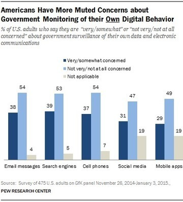 Americans' Views on Government Surveillance Programs   Skip Tracing   Scoop.it