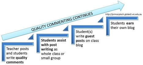 Setting up Student Blogs | Primary Tech | LSC eLearning Weekly | Scoop.it