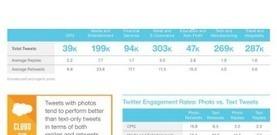 Le Guide Ultime des Dimensions sur les Médias Sociaux 2014 [Infographie]   Emarketinglicious   Social Media Culture   Scoop.it