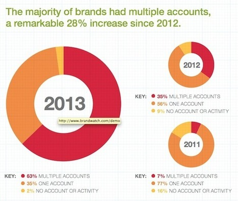How The World's Top Brands Use Twitter [STUDY] - AllTwitter | SocialMedia | Scoop.it