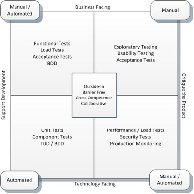 Automated Testing is Not Agile Testing | DevOps in the Enterprise | Scoop.it