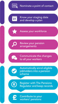 Main steps to automatic enrolment | The Pensions Regulator | Employee Benefits Software | Scoop.it