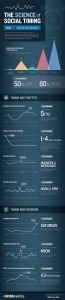 What time should you tweet? - TNW Social Media   Infographics Galore   Scoop.it