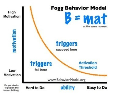 Motivating Users: Behavioral Psychology in Mobile Design - Worry Free Labs | GetHealthy | Scoop.it