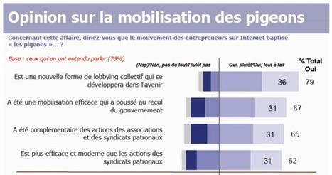 Réseaux sociaux : les patrons de TPE y voient une nouvelle forme d'action bien efficace - Comptanoo.com | Gestion des entreprises, PME, ETI et TPE | Scoop.it