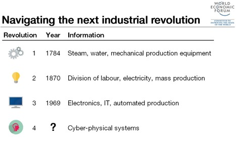 The Fourth Industrial Revolution: what it means and how to respond | Disruptive Influencers | Scoop.it