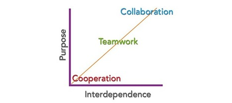 Collaboration, Teamwork, Cooperation - What's the Difference? | 21st C Learning | Scoop.it