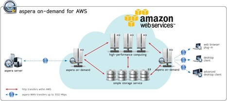 "@Asperasoft On-Demand for Amazon's @AWScloud Services ""Direct-to-S3"" 