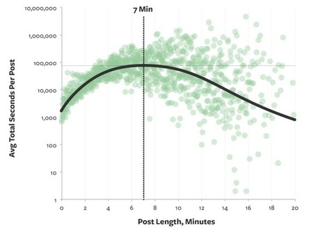 Ideal Length for Online Content [charts & graphs] | Marketing Revolution | Scoop.it