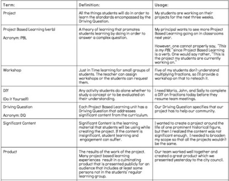A Practical Chart Featuring Important Project Based Learning Terminology ~ Educational Technology and Mobile Learning | Applied Project Management | Scoop.it