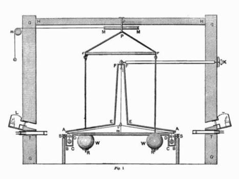 Understanding the Cavendish Experiment | PhysicsLearn | Scoop.it