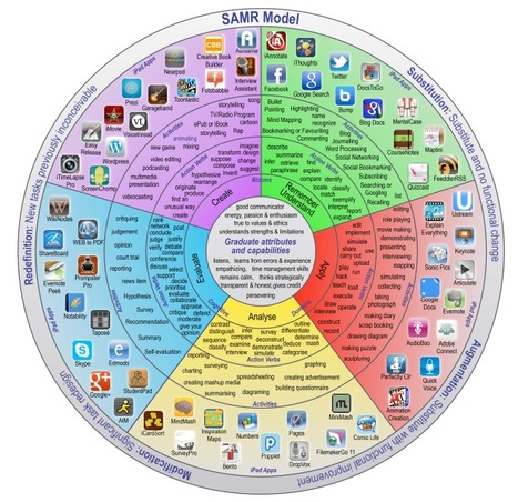 New Padagogy Wheel Helps You Integrate Technology Using SAMR Model - Edudemic | iPads in Education | Scoop.it