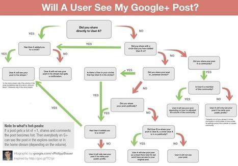 Oggi il tuo +1 su Google Plus è ancora più prezioso | Stefano Fantinelli | Scoop.it