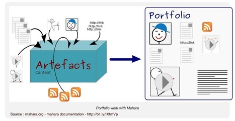 mahara - Tutoriel Mahara | about ePortfolios | Scoop.it
