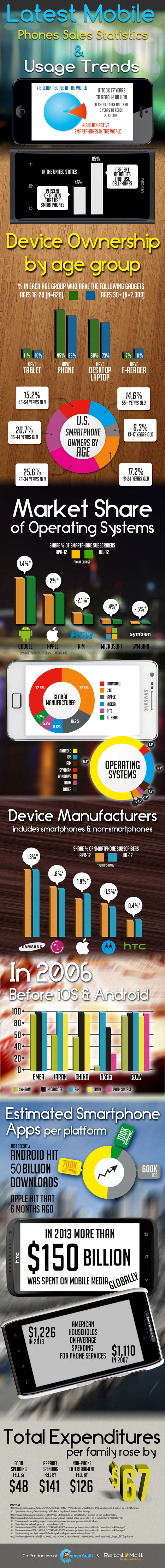 Latest Mobile Phones Sales Statistics Usage Trends | Ecommerce - Store, Mall, Online Payment | Scoop.it