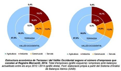 Estructura econòmica terrassenca a partir del Registre Mercantil - 2014 | Terrassa: economia i societat | Scoop.it