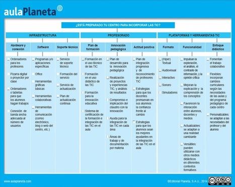¿Está preparado tu centro para incorporar las TIC? - aulaPlaneta | Educación y Entornos Personales de Aprendizaje | Scoop.it