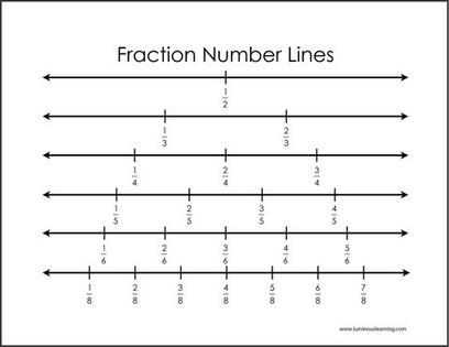 Number Line Worksheets : placing fractions on a number line ...